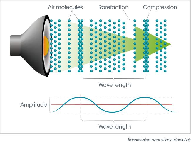 hoge frequentie geluid